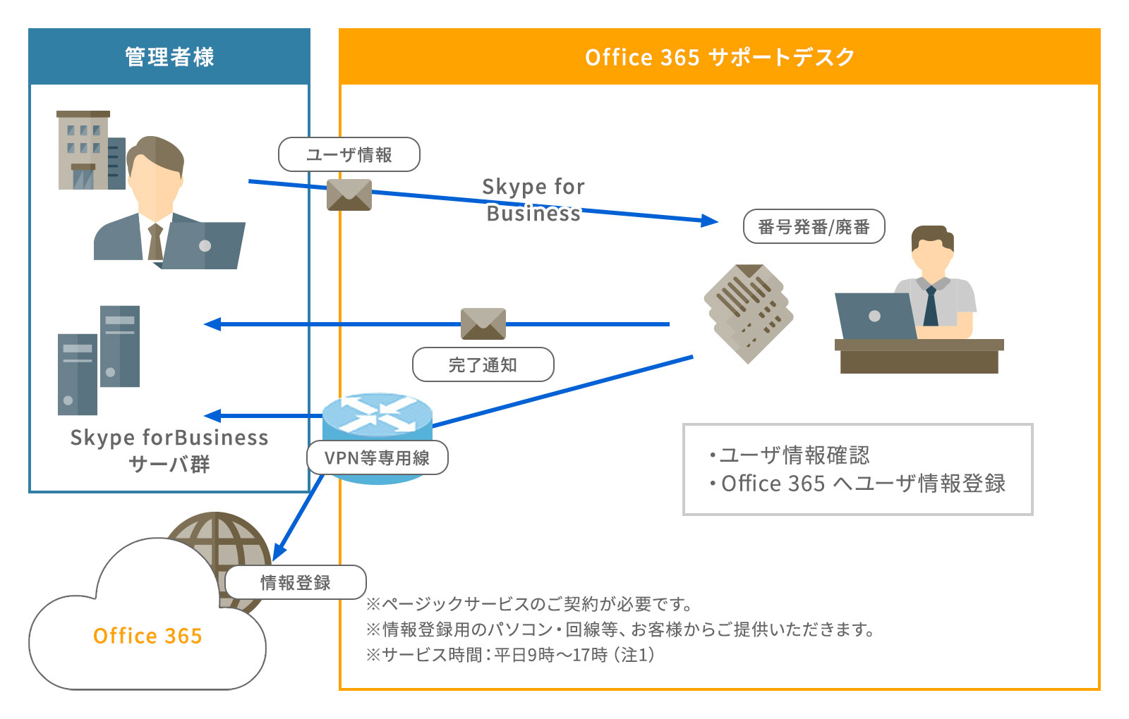 Skype for Business 運用代行 情報登録サービス